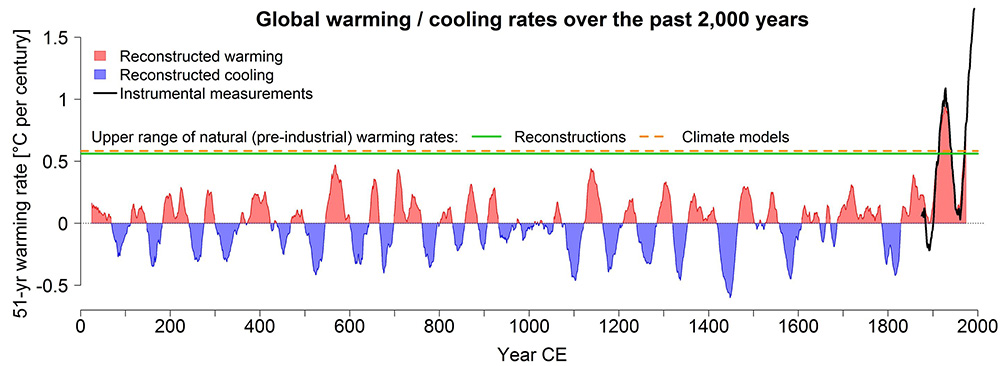 UniBE Global Warming Graphic1